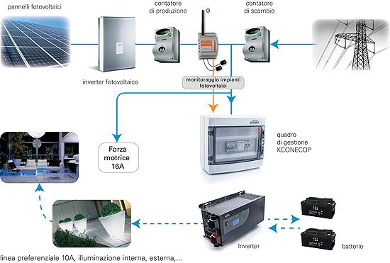 Schema Elettrico Impianto Fotovoltaico Con Accumulo : Schema impianto fotovoltaico con accumulo fare di una mosca