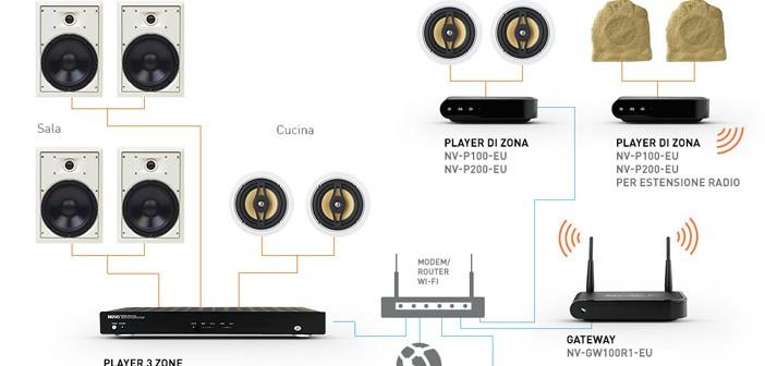 NuVo: La Nuova Offerta Audio Di BTicino