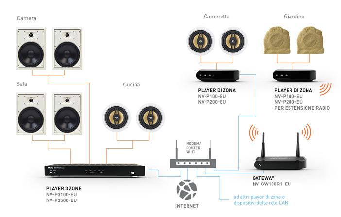 Nuvo la nuova offerta audio di bticino domotica smart - Filodiffusione in casa ...