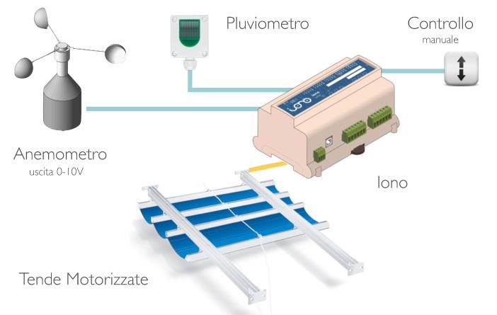Schema Elettrico Tenda Motorizzata : Controllo automatico per tende da sole con modulo iono