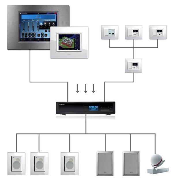 Elevato prestigio e comfort con l innovativo sistema di - Impianto audio casa incasso ...