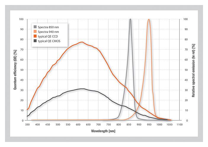 La sensibilità delle fotocamere standard è ottimizzata per la luce visibile e diminuisce significativamente tra 850 nm e 940 nm. I sistemi di eye-tracking con IRED a 940 nm hanno il vantaggio di essere a malapena percettibili per l'occhio umano. Nella maggior parte dei casi è necessario compensare il ridotto livello di segnale con correnti di funzionamento più elevate. Fonte: Osram