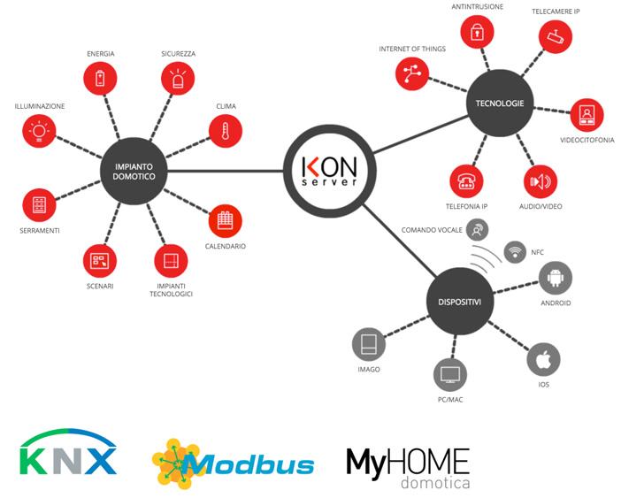 schema impianto knx - myhome con supervisione ikon server
