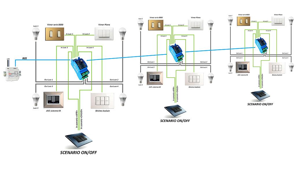 La predisposizione domotica secondo kblue benefici di una for Impianto domotico
