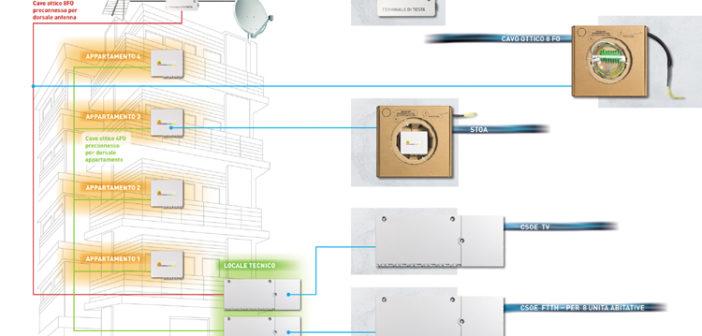 FTTH Fiber To The Home: la fibra ottica negli edifici residenziali