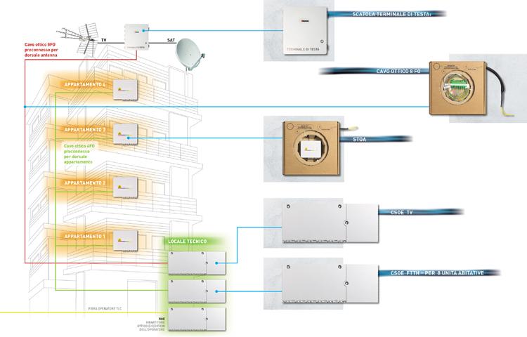 Schema Cablaggio Domotica : Ftth fiber to the home la fibra ottica negli edifici