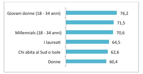 I cittadini che negli ultimi 12 mesi hanno avuto più paura in luoghi pubblici male illuminati, (val. %)
