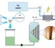 Funzionamento dell'unità HYFORM - PEMC (credit: GRT Group)