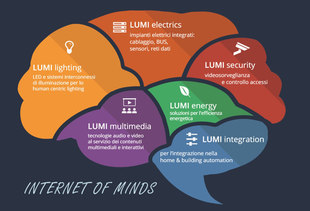 lumi_internet_of_minds