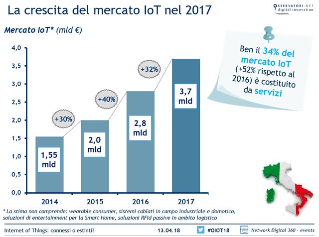 trend-mercato-IoT