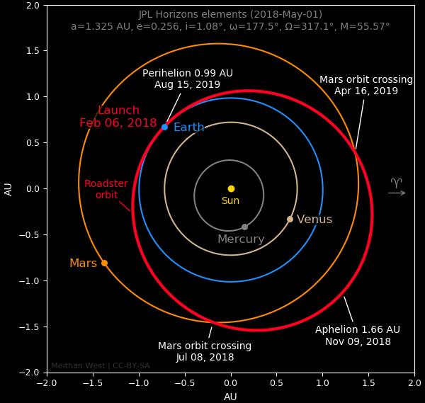 orbita-tesla
