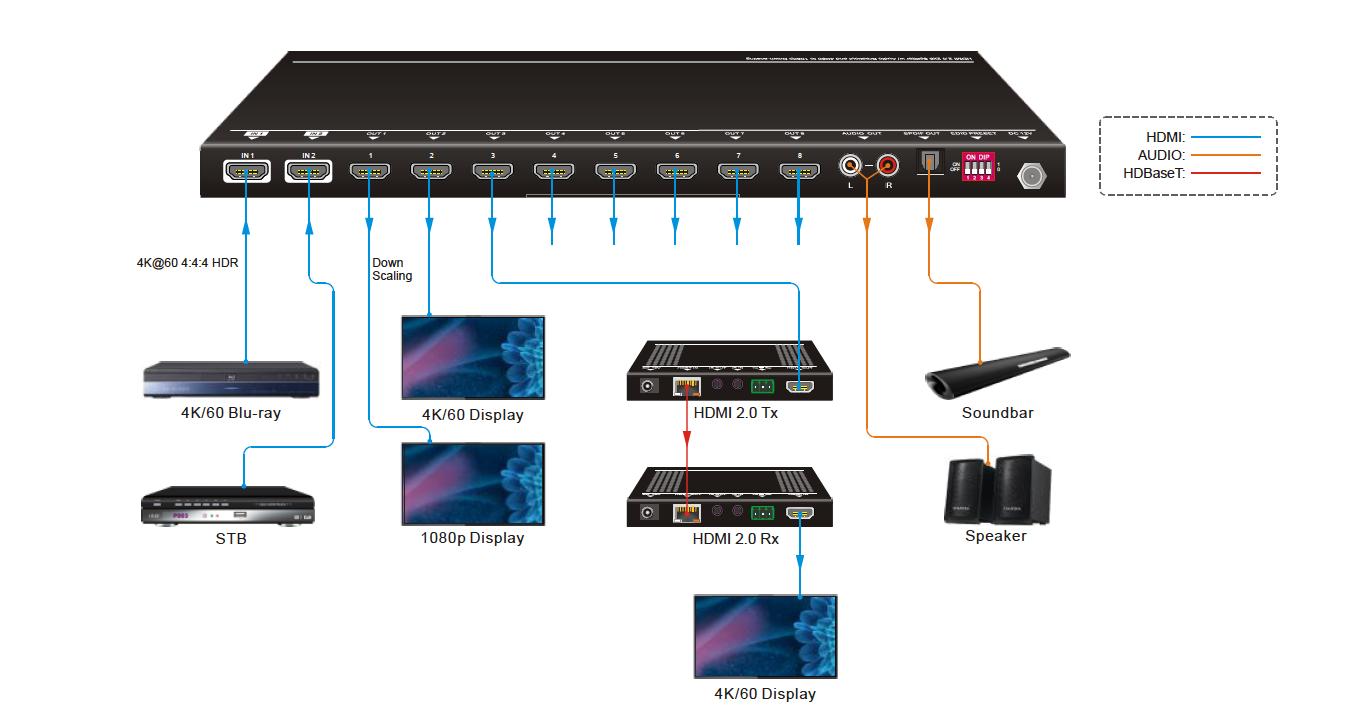 splitter-hdmi-schema-collegamenti
